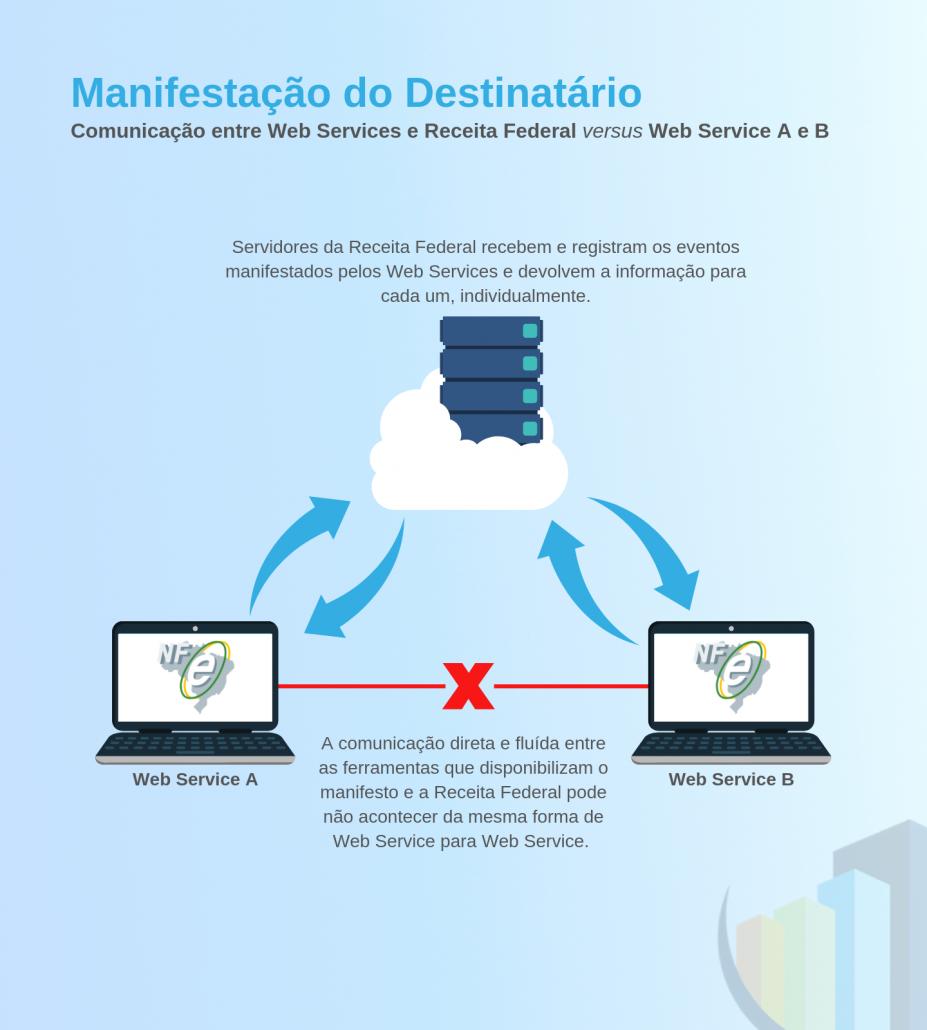 Diferenças na comunicação dos eventos do manifesto do destinatário entre Web Services e Receita Federal versus Web Service A e Web Service B